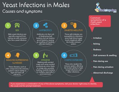 Male Yeast Infection - Symptoms